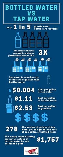 Image displaying differences between tap and bottled water.