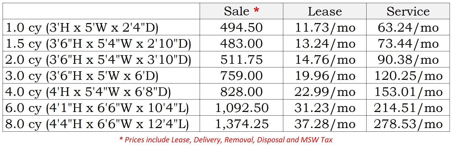 Comparison table depicting dumpster sizes and relative sale, service, and rental costs.