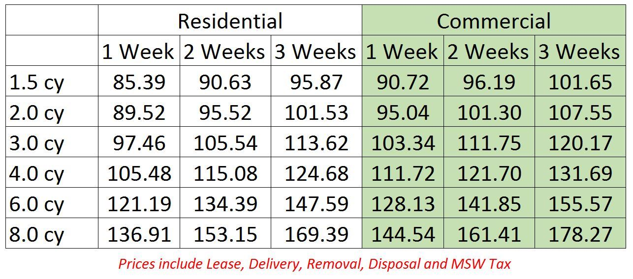 Comparison table depicting dumpster sizes and differences in residential versus commercial rental co